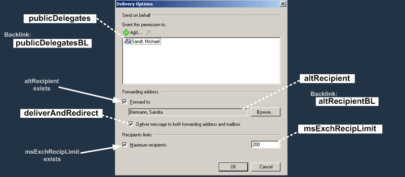 E2K7 User Attributes : Delivery Options Dialog