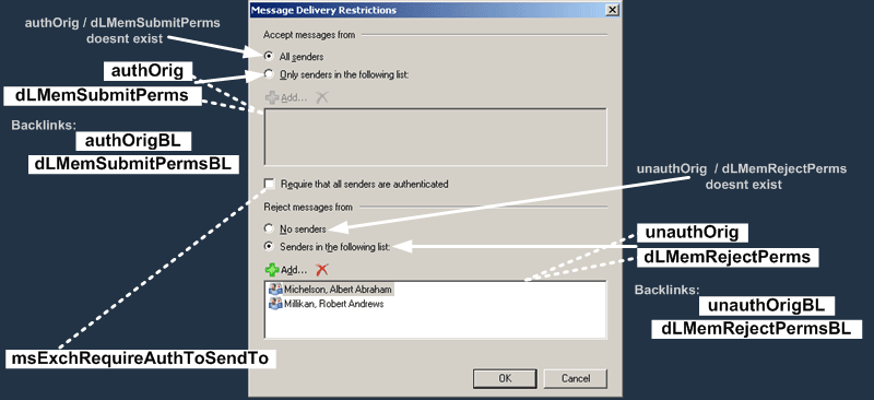 User Attributes : Message Delivery Restrictions Dialog