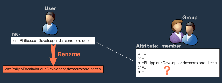 Object references in attributes